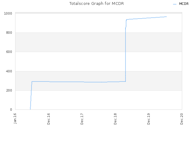 Totalscore Graph for MCDR