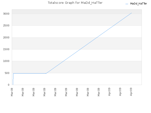 Totalscore Graph for MaDd_HaTTer