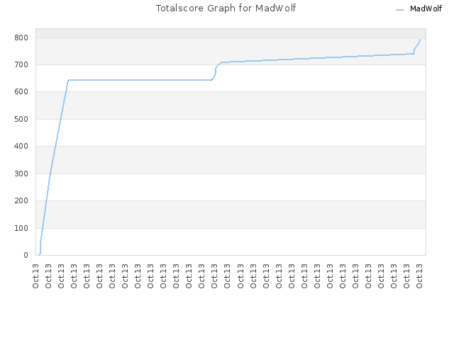 Totalscore Graph for MadWolf