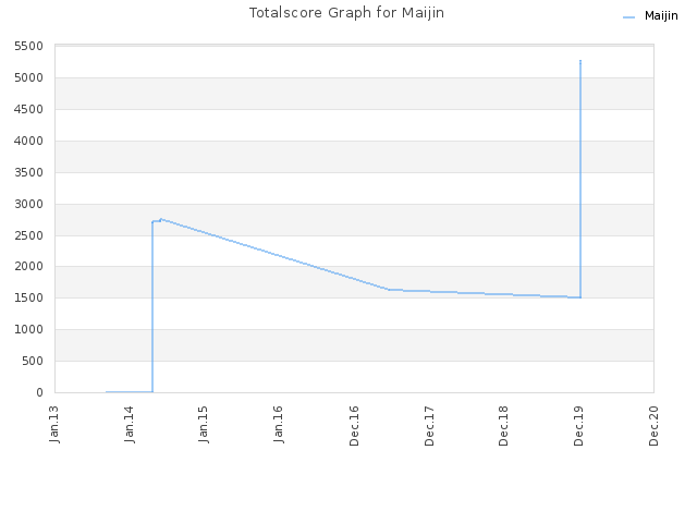 Totalscore Graph for Maijin