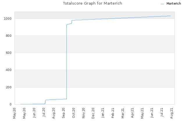 Totalscore Graph for Marterich