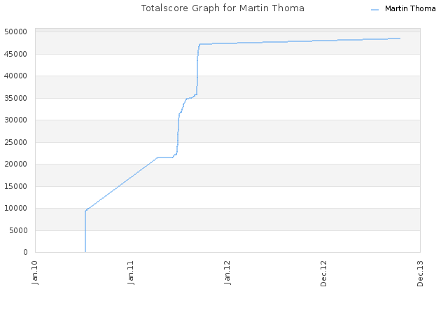 Totalscore Graph for Martin Thoma