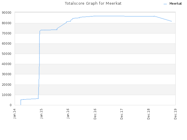 Totalscore Graph for Meerkat