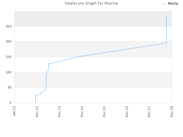 Totalscore Graph for Mischa