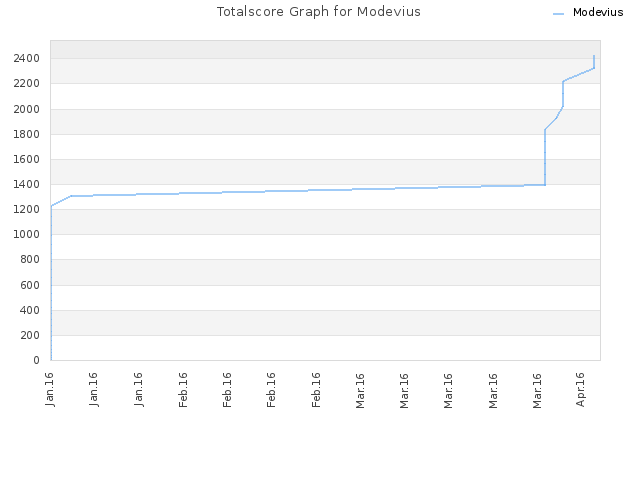 Totalscore Graph for Modevius