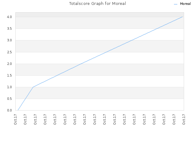 Totalscore Graph for Moreal