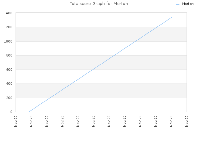 Totalscore Graph for Morton