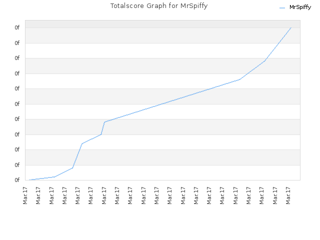 Totalscore Graph for MrSpiffy