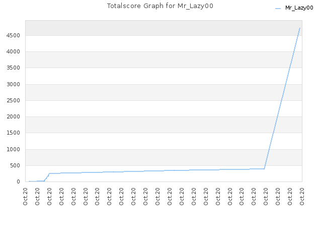 Totalscore Graph for Mr_Lazy00