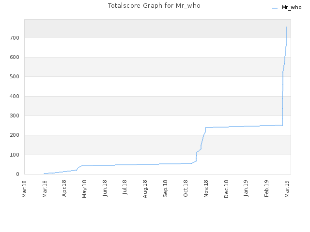 Totalscore Graph for Mr_who