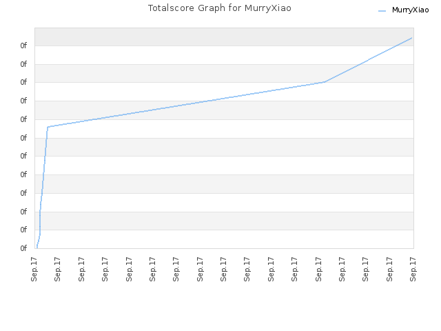 Totalscore Graph for MurryXiao