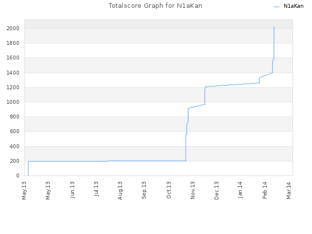 Totalscore Graph for N1aKan