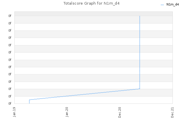 Totalscore Graph for N1m_d4