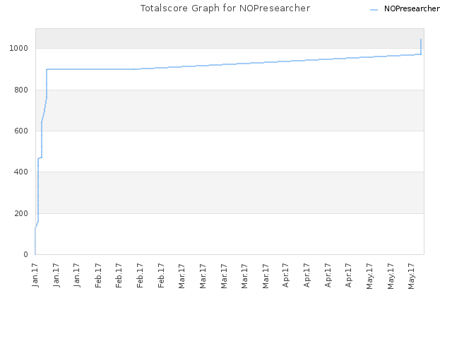 Totalscore Graph for NOPresearcher