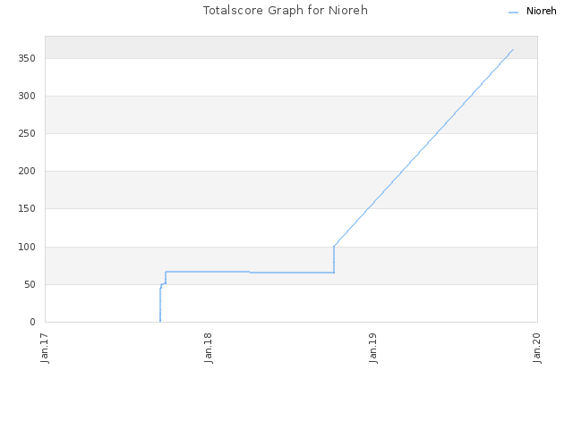 Totalscore Graph for Nioreh