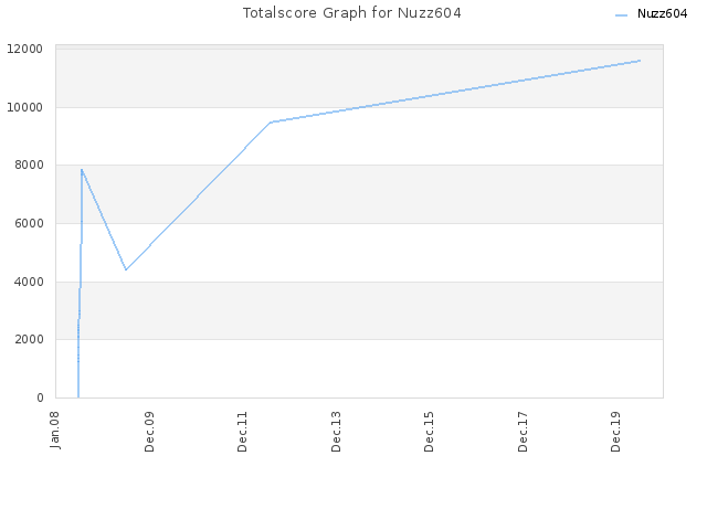 Totalscore Graph for Nuzz604