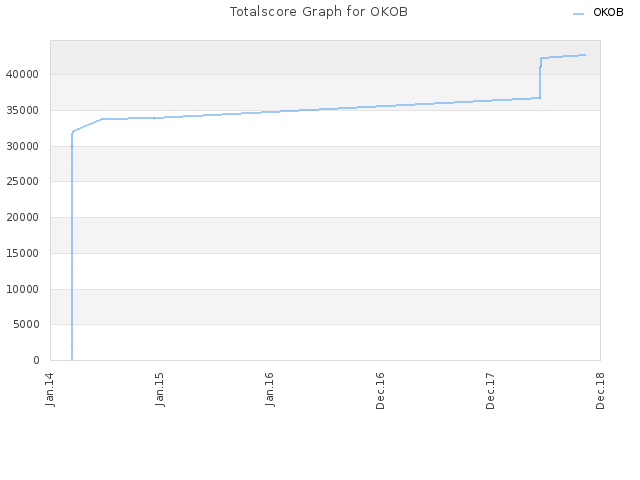 Totalscore Graph for OKOB