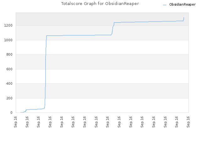Totalscore Graph for ObsidianReaper