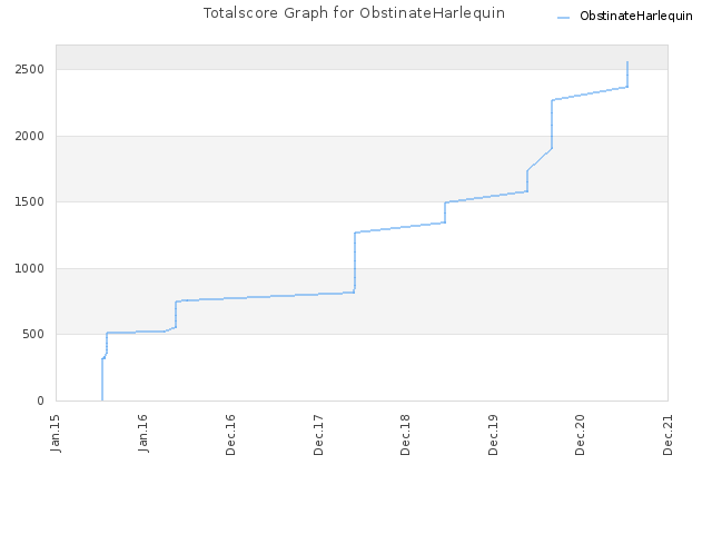 Totalscore Graph for ObstinateHarlequin