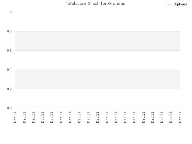 Totalscore Graph for Orpheus