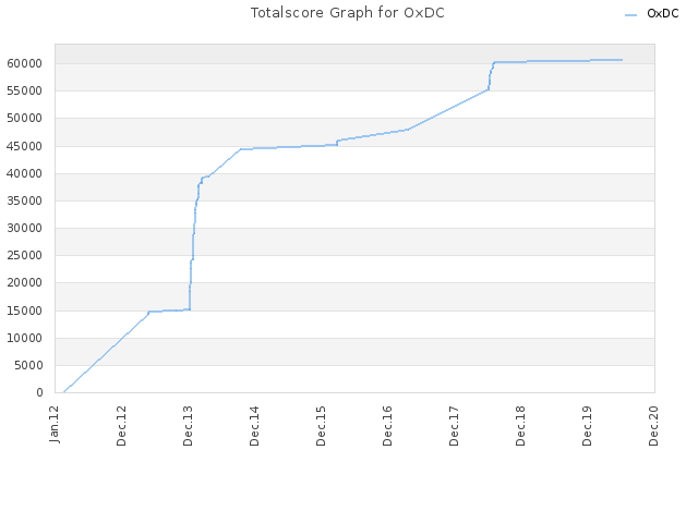 Totalscore Graph for OxDC