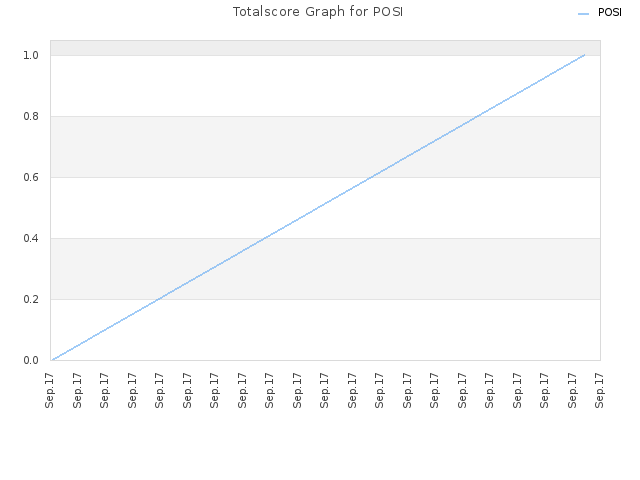 Totalscore Graph for POSI
