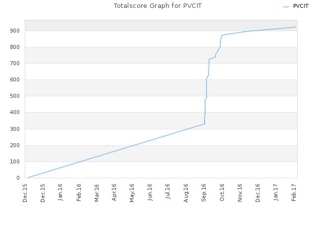 Totalscore Graph for PVCIT