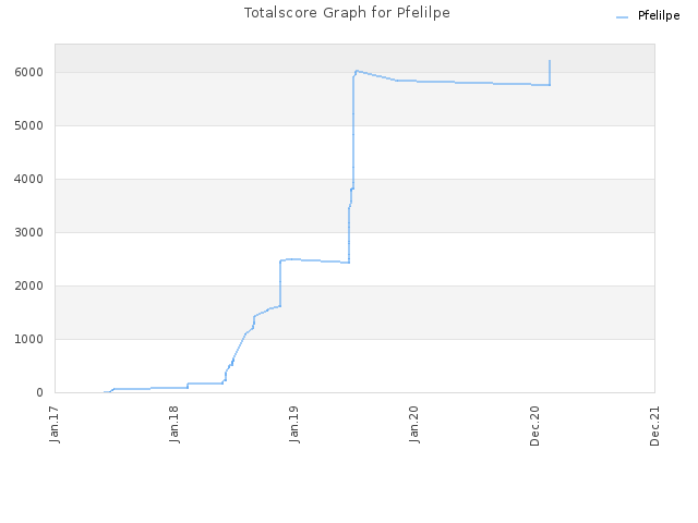 Totalscore Graph for Pfelilpe