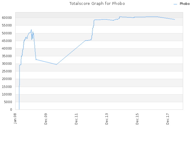 Totalscore Graph for Phobo