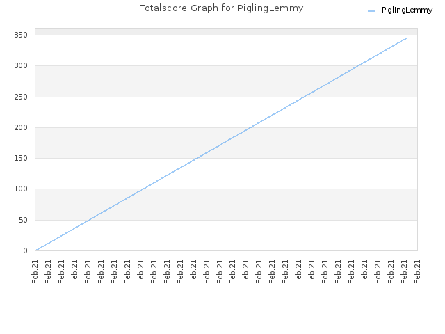 Totalscore Graph for PiglingLemmy