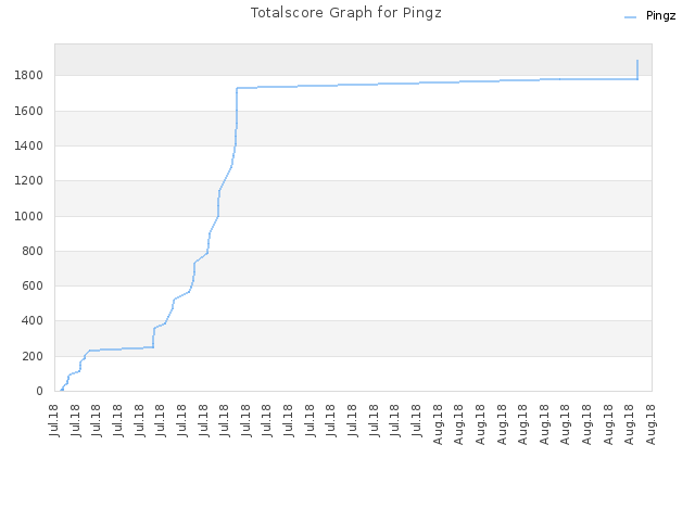 Totalscore Graph for Pingz