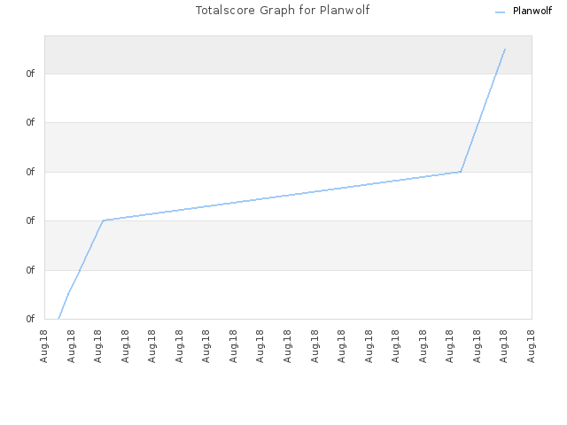 Totalscore Graph for Planwolf