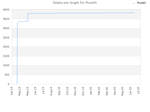 Totalscore Graph for Pluis65