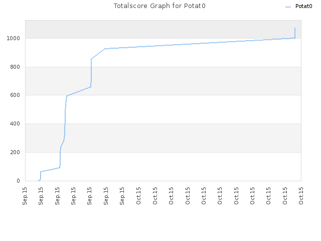 Totalscore Graph for Potat0