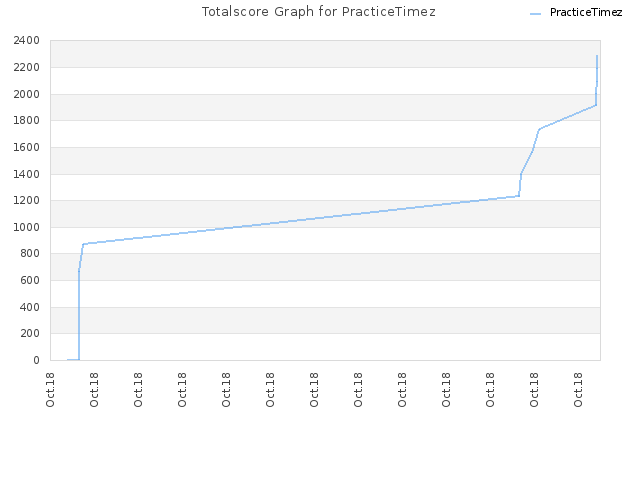 Totalscore Graph for PracticeTimez