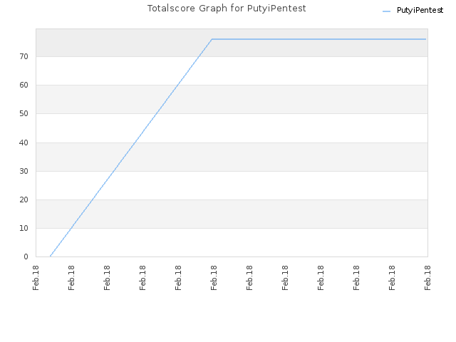 Totalscore Graph for PutyiPentest
