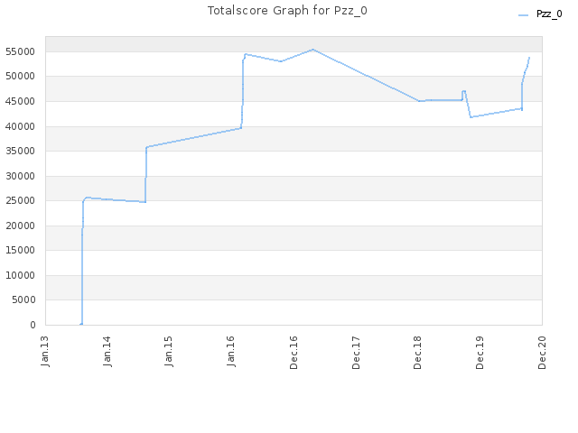 Totalscore Graph for Pzz_0