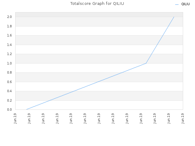 Totalscore Graph for QILIU