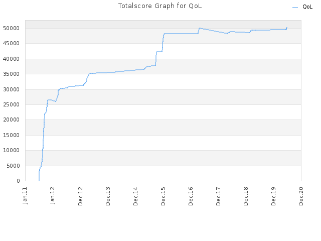 Totalscore Graph for QoL