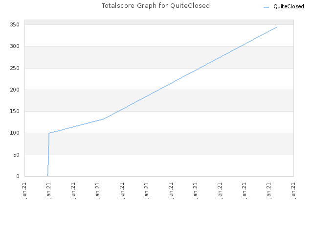 Totalscore Graph for QuiteClosed