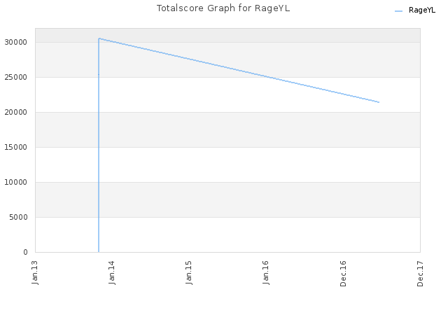 Totalscore Graph for RageYL