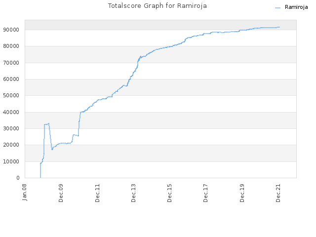Totalscore Graph for Ramiroja