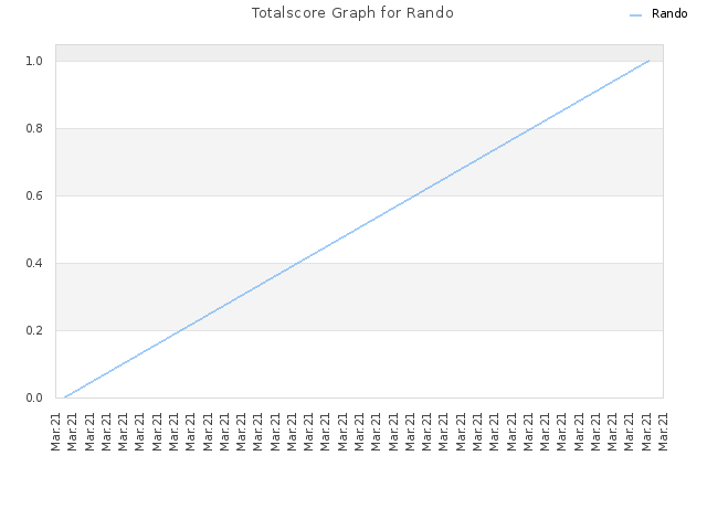 Totalscore Graph for Rando