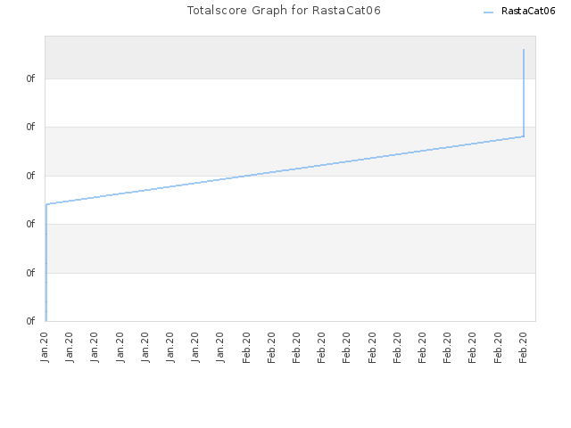 Totalscore Graph for RastaCat06