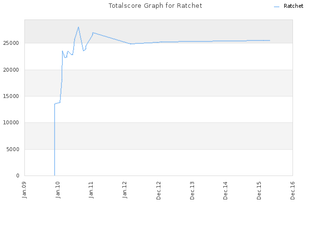 Totalscore Graph for Ratchet