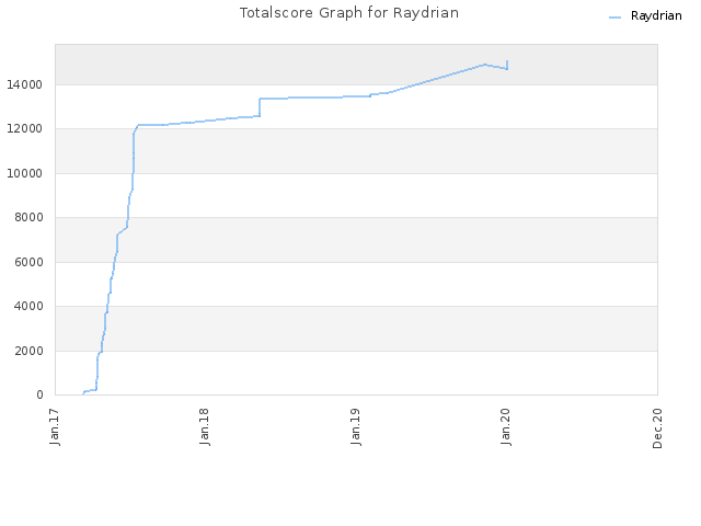 Totalscore Graph for Raydrian