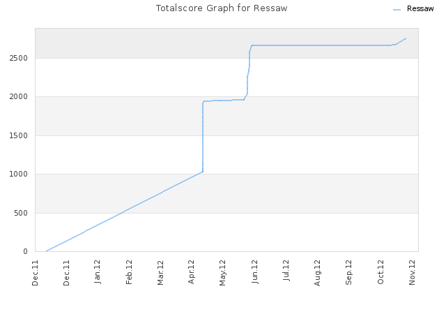 Totalscore Graph for Ressaw