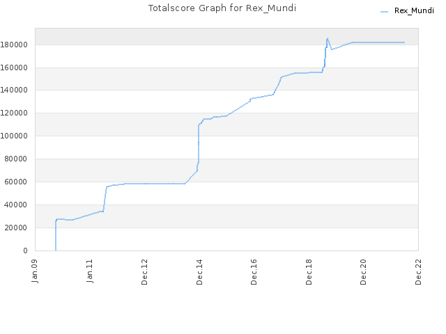 Totalscore Graph for Rex_Mundi
