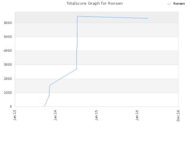 Totalscore Graph for Ronsen