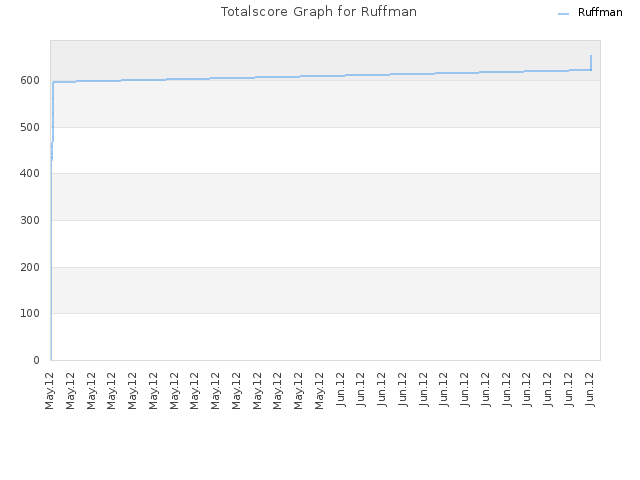 Totalscore Graph for Ruffman